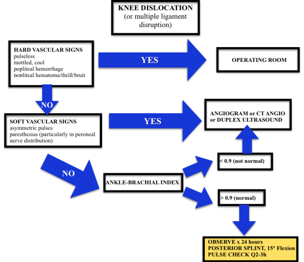 Knee Dislocation Algorithm