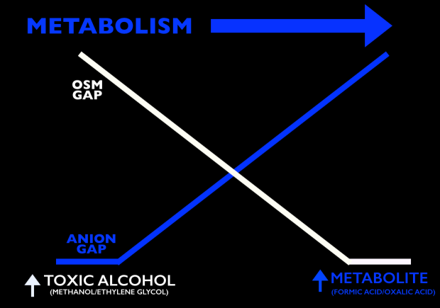 Osm Gap vs Anion Gap As Toxic Alcohols Metabolize
